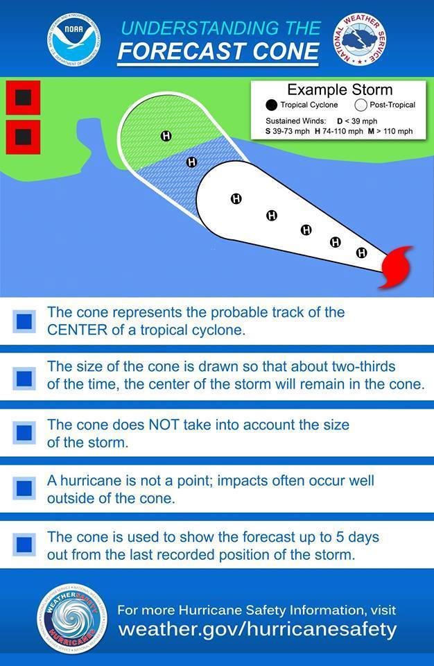 Hurricane_cone_explaination